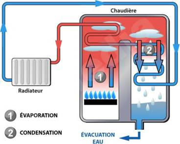 Fonctionnement d'une chaudière à condensation
