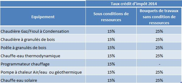 Crédits d'impôt développement durable 2014